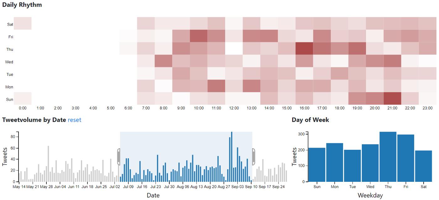 Twitter Account Analysis Tool