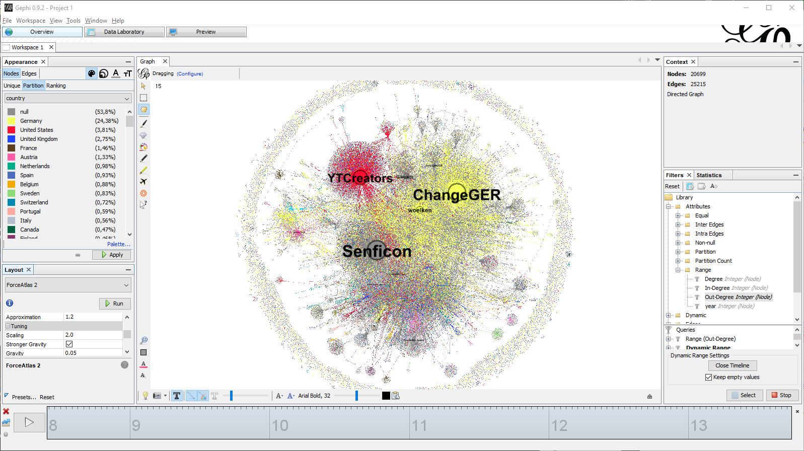 Gephi-Retweet-Network